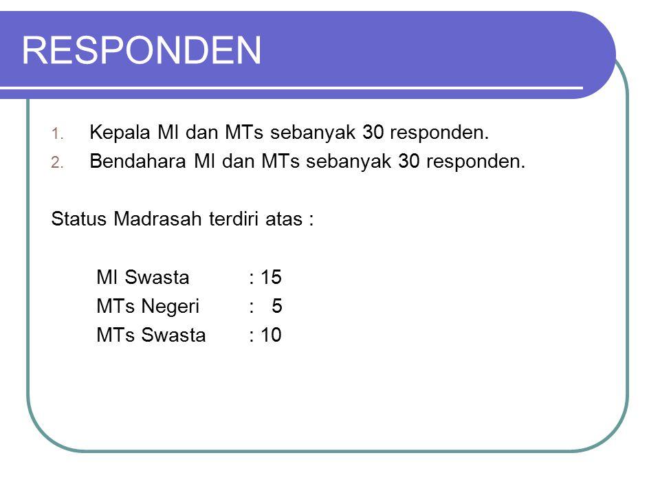 RESPONDEN Kepala MI dan MTs sebanyak 30 responden.