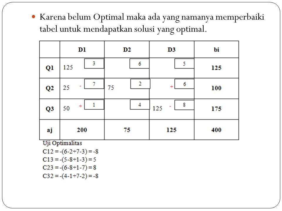 Karena belum Optimal maka ada yang namanya memperbaiki tabel untuk mendapatkan solusi yang optimal.