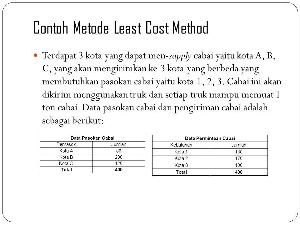Contoh Metode Least Cost Method