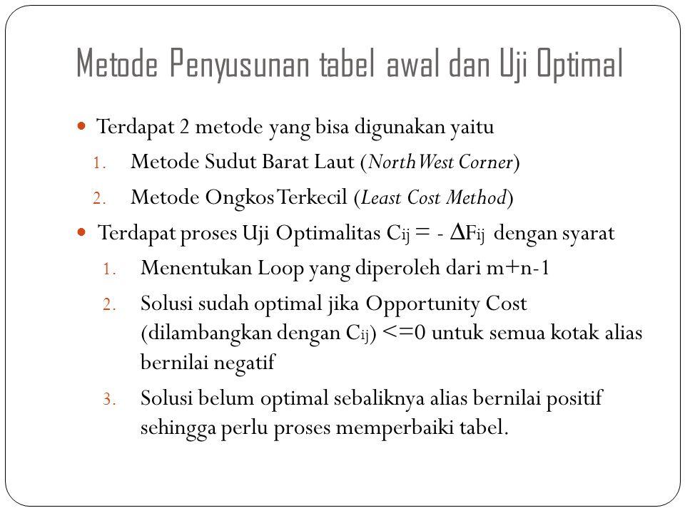 Metode Penyusunan tabel awal dan Uji Optimal