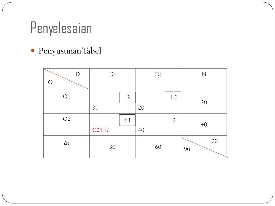 Penyelesaian Penyusunan Tabel a1 D O D1 D2 bi O1 30 20 50 O2 C21 40