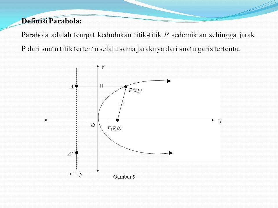 Definisi Parabola:
