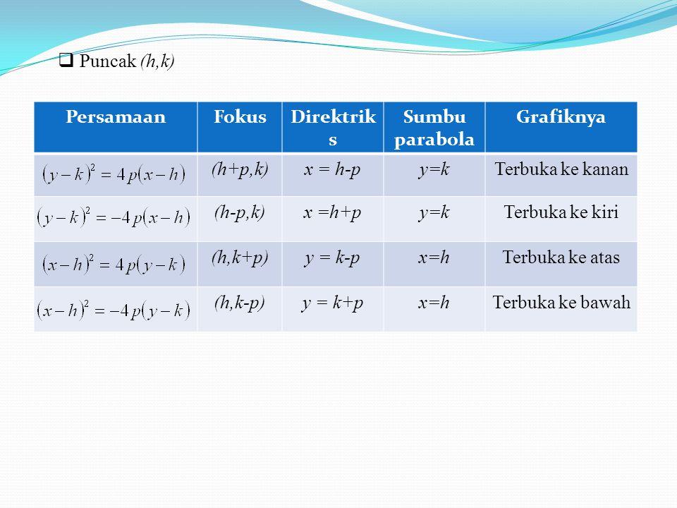 Puncak (h,k) Persamaan. Fokus. Direktriks. Sumbu parabola. Grafiknya. (h+p,k) x = h-p. y=k. Terbuka ke kanan.