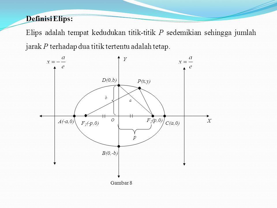 Definisi Elips: Elips adalah tempat kedudukan titik-titik P sedemikian sehingga jumlah jarak P terhadap dua titik tertentu adalah tetap.