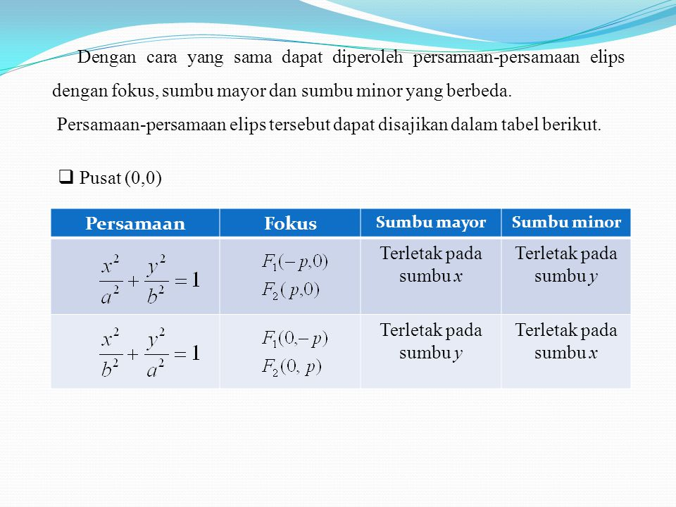 Dengan cara yang sama dapat diperoleh persamaan-persamaan elips dengan fokus, sumbu mayor dan sumbu minor yang berbeda.