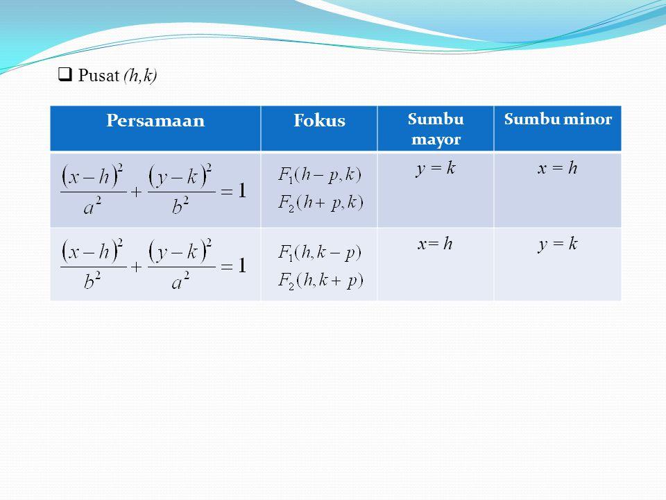 Pusat (h,k) Persamaan Fokus Sumbu mayor Sumbu minor y = k x = h x= h