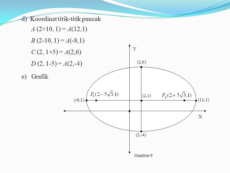 Koordinat titik-titik puncak A (2+10, 1) = A(12,1)