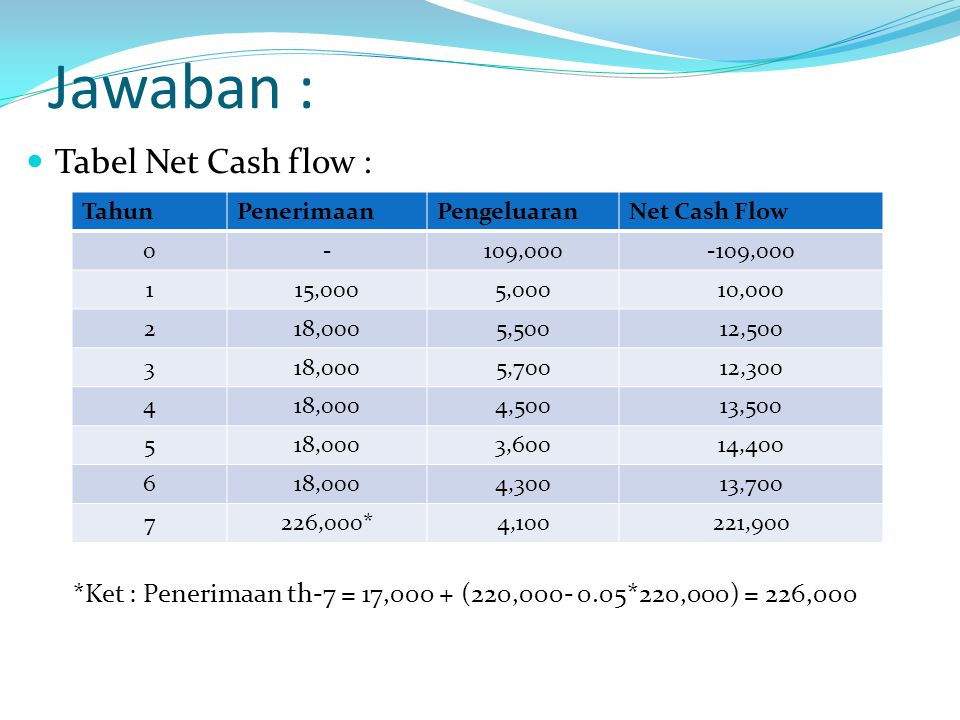 Jawaban : Tabel Net Cash flow :