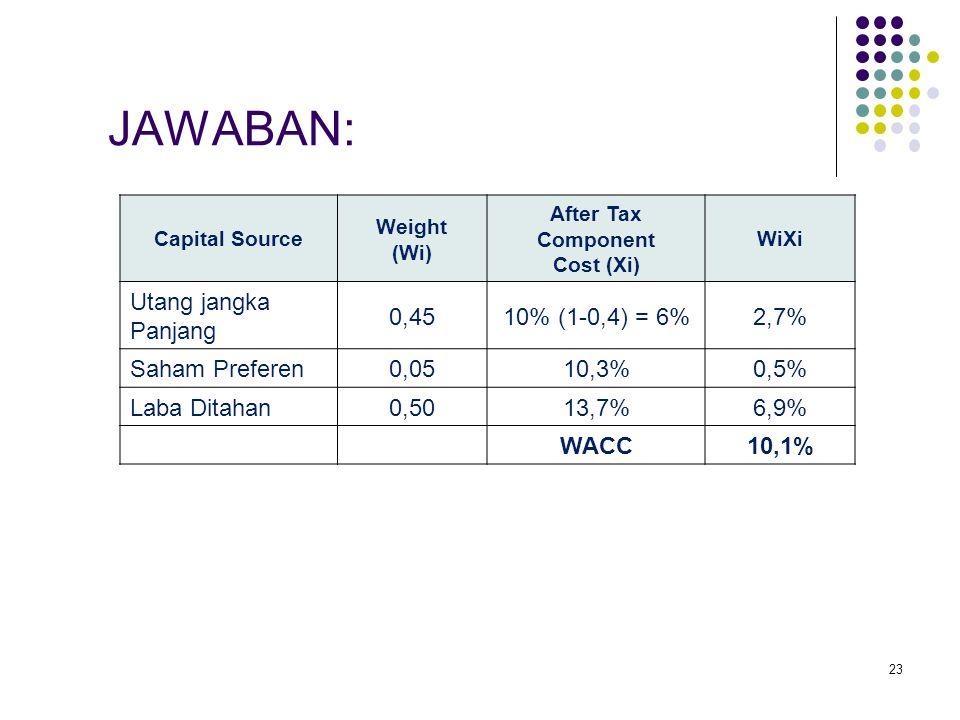 JAWABAN: Utang jangka Panjang 0,45 10% (1-0,4) = 6% 2,7%