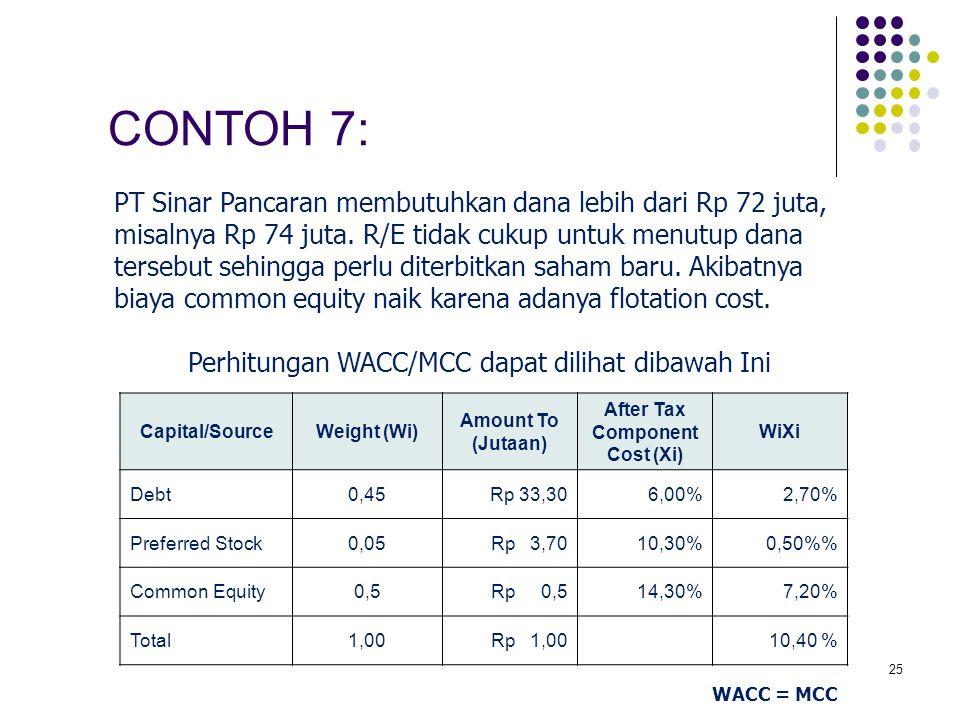 Perhitungan WACC/MCC dapat dilihat dibawah Ini