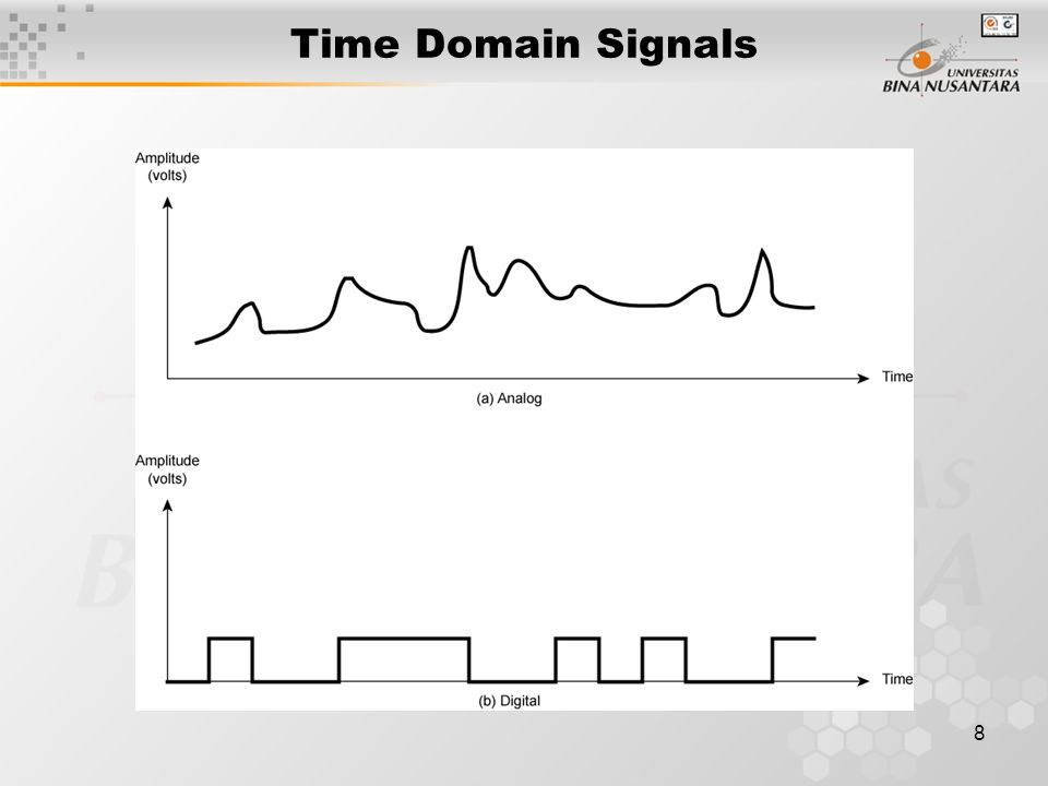 Time Domain Signals