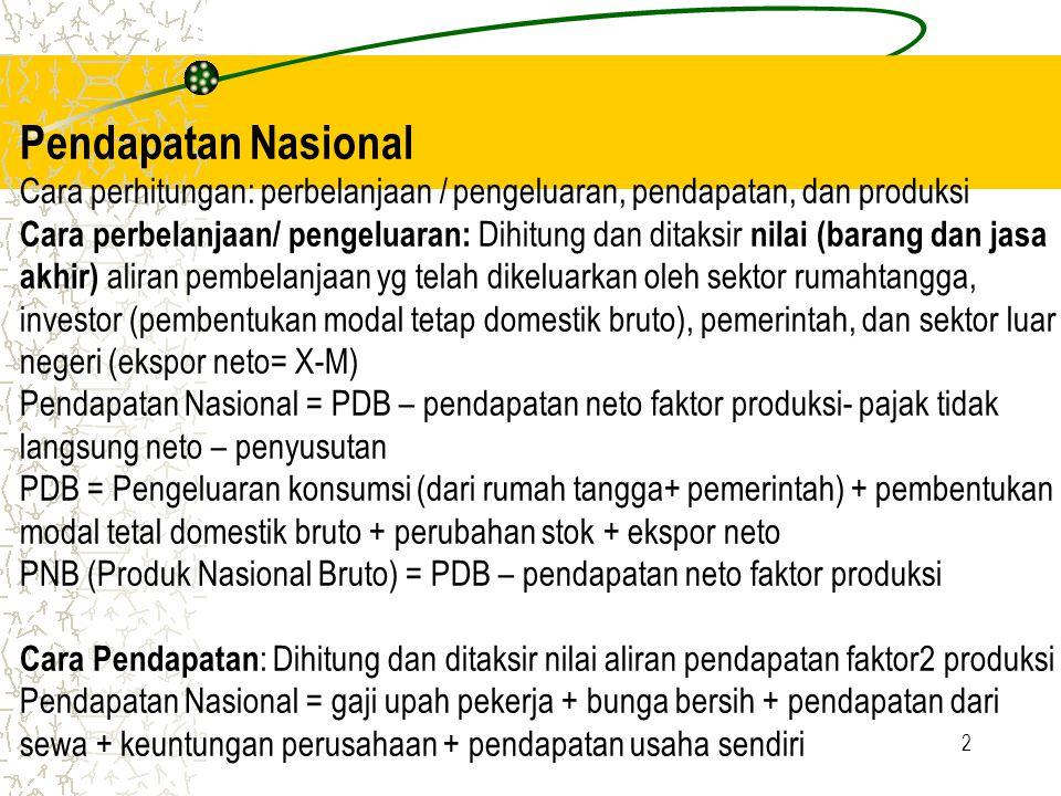 Pendapatan Nasional Cara perhitungan: perbelanjaan / pengeluaran, pendapatan, dan produksi Cara perbelanjaan/ pengeluaran: Dihitung dan ditaksir nilai (barang dan jasa akhir) aliran pembelanjaan yg telah dikeluarkan oleh sektor rumahtangga, investor (pembentukan modal tetap domestik bruto), pemerintah, dan sektor luar negeri (ekspor neto= X-M) Pendapatan Nasional = PDB – pendapatan neto faktor produksi- pajak tidak langsung neto – penyusutan PDB = Pengeluaran konsumsi (dari rumah tangga+ pemerintah) + pembentukan modal tetal domestik bruto + perubahan stok + ekspor neto PNB (Produk Nasional Bruto) = PDB – pendapatan neto faktor produksi Cara Pendapatan: Dihitung dan ditaksir nilai aliran pendapatan faktor2 produksi Pendapatan Nasional = gaji upah pekerja + bunga bersih + pendapatan dari sewa + keuntungan perusahaan + pendapatan usaha sendiri