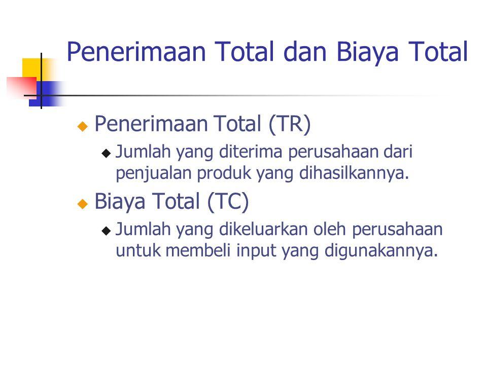 Penerimaan Total dan Biaya Total