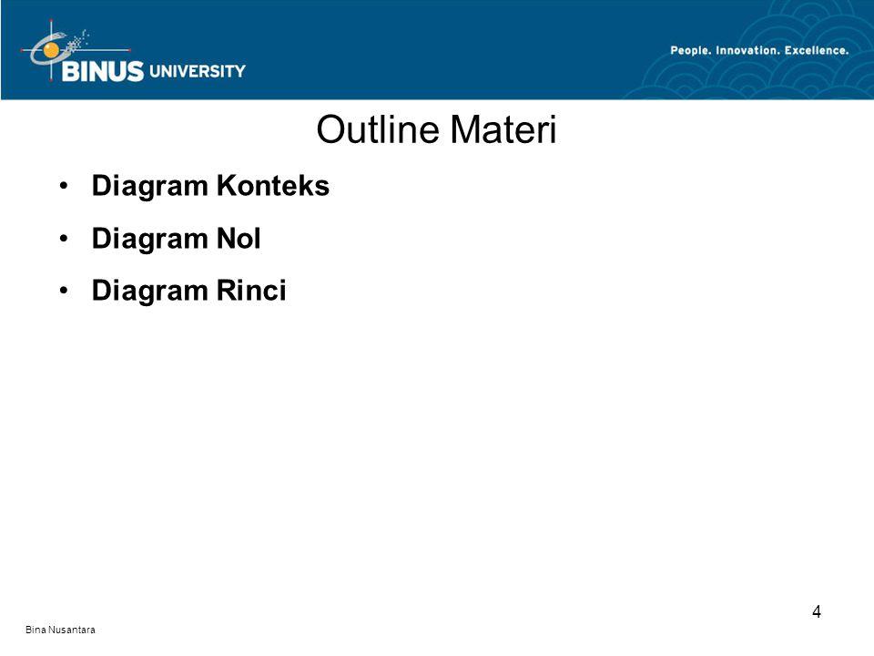 Outline Materi Diagram Konteks Diagram Nol Diagram Rinci 4