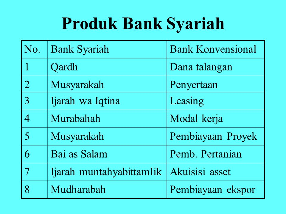 Produk Bank Syariah No. Bank Syariah Bank Konvensional 1 Qardh