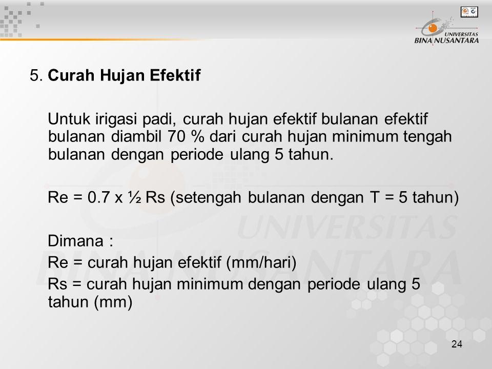 5. Curah Hujan Efektif