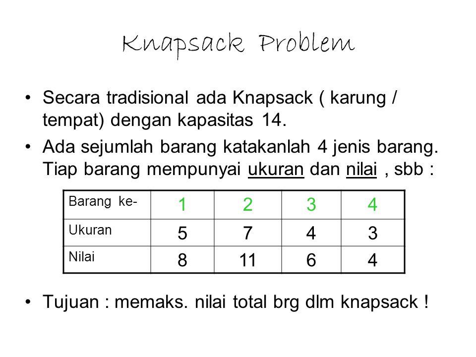 Knapsack Problem Secara tradisional ada Knapsack ( karung / tempat) dengan kapasitas 14.