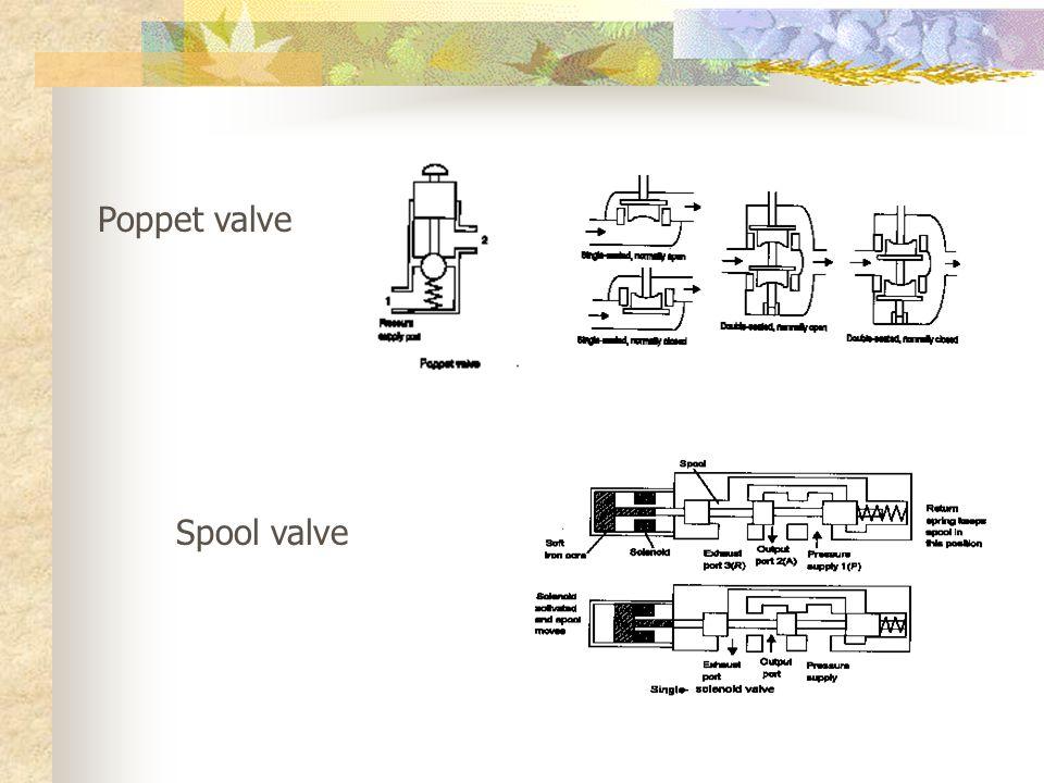 Poppet valve Spool valve
