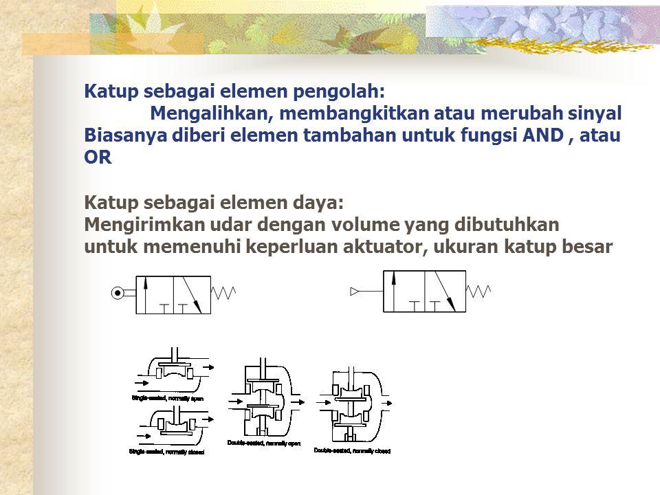 Katup sebagai elemen pengolah: