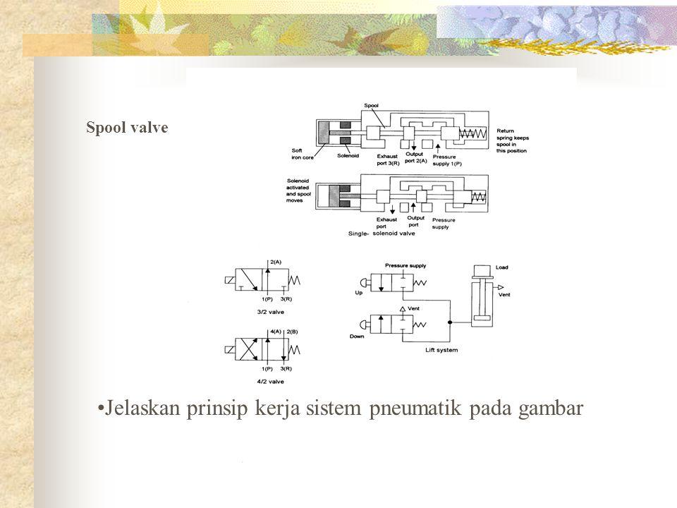 Jelaskan prinsip kerja sistem pneumatik pada gambar