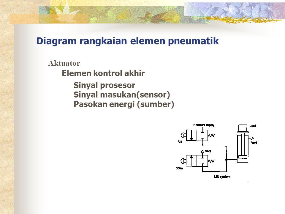 Diagram rangkaian elemen pneumatik