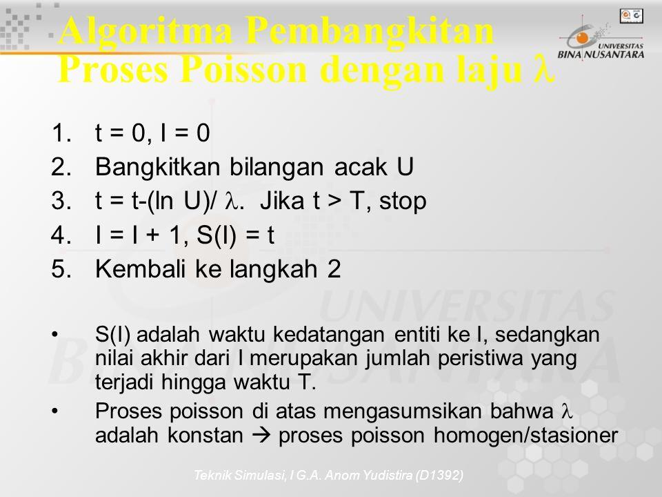 Algoritma Pembangkitan Proses Poisson dengan laju 