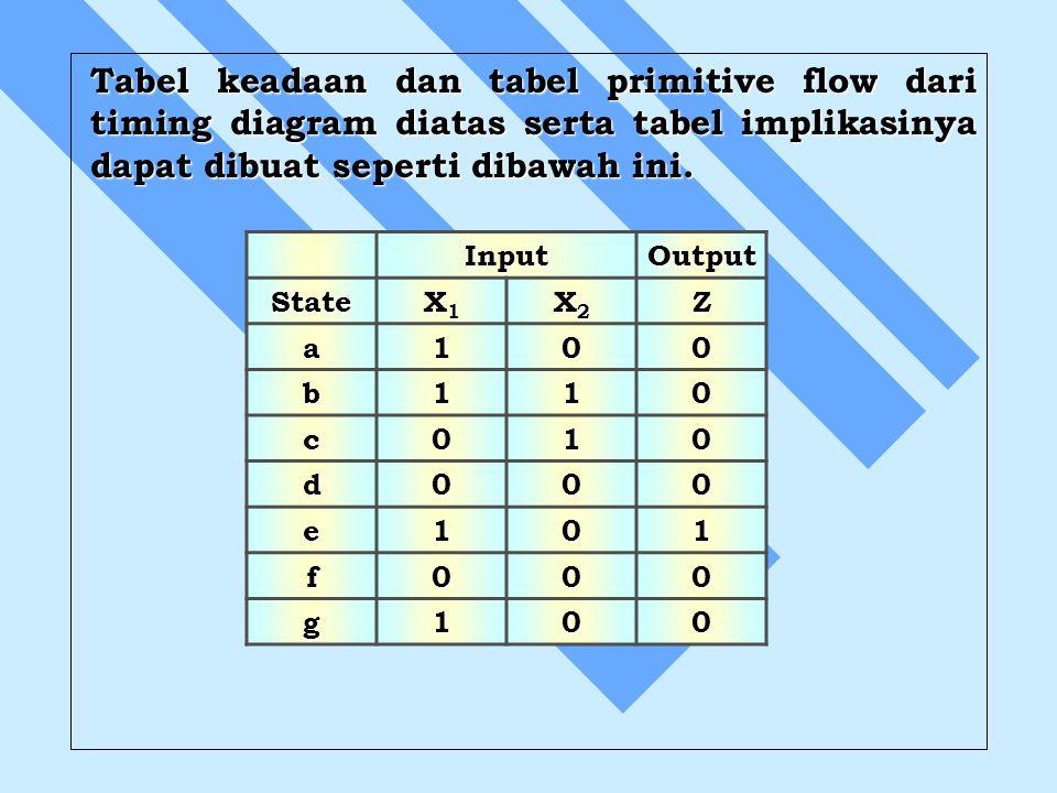 Tabel keadaan dan tabel primitive flow dari timing diagram diatas serta tabel implikasinya dapat dibuat seperti dibawah ini.