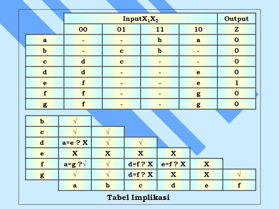Tabel Implikasi InputX1X2 Output 00 01 11 10 Z a - b c d e f 1 g b √ c
