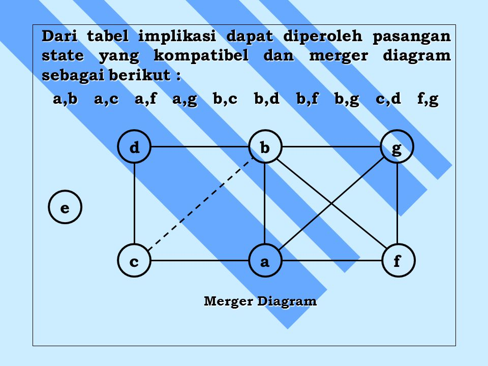 Merger Diagram d b a c f g e