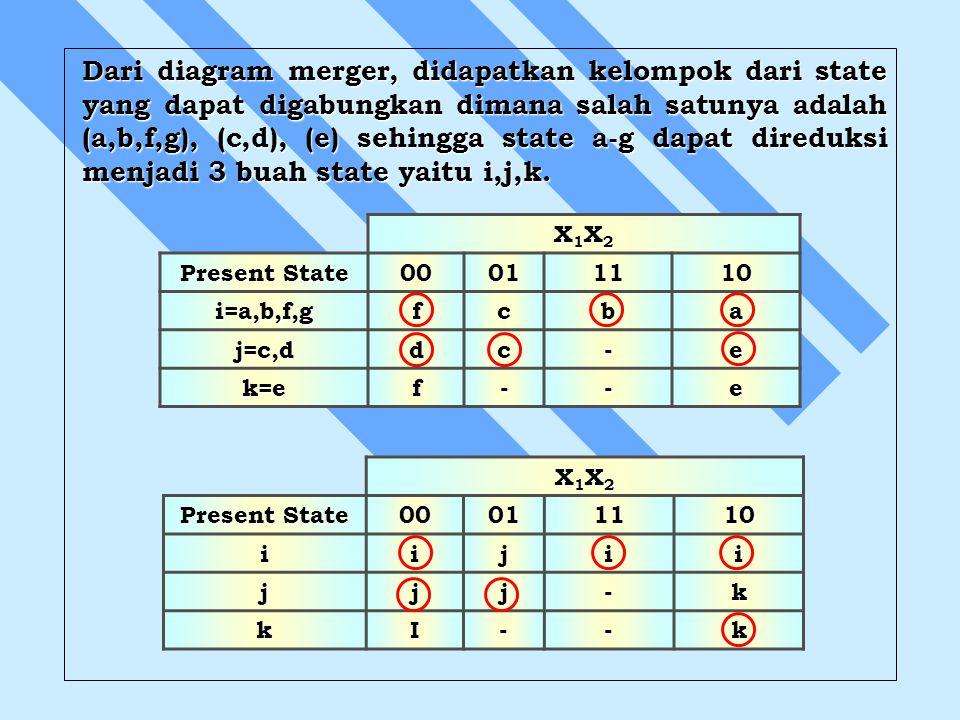 Dari diagram merger, didapatkan kelompok dari state yang dapat digabungkan dimana salah satunya adalah (a,b,f,g), (c,d), (e) sehingga state a-g dapat direduksi menjadi 3 buah state yaitu i,j,k.