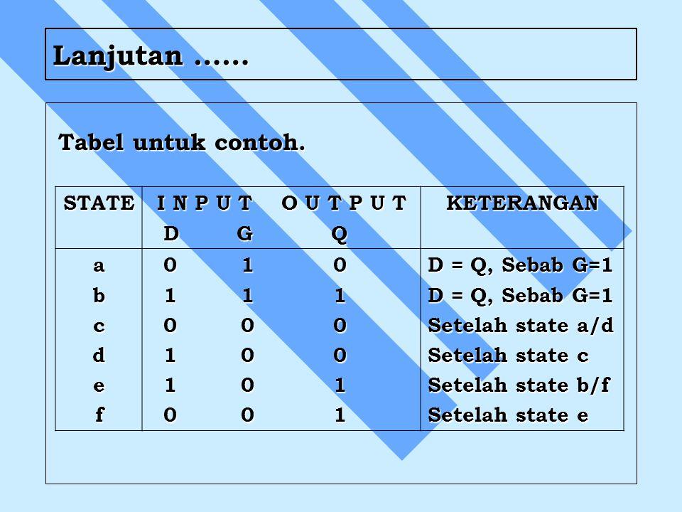 Lanjutan …… Tabel untuk contoh. STATE I N P U T O U T P U T D G Q