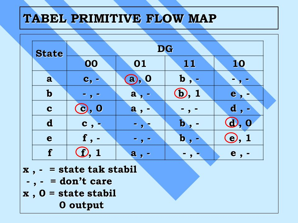 TABEL PRIMITIVE FLOW MAP