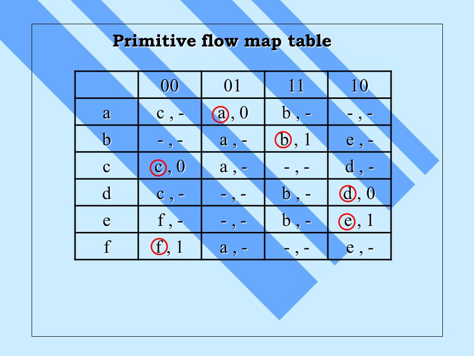 Primitive flow map table