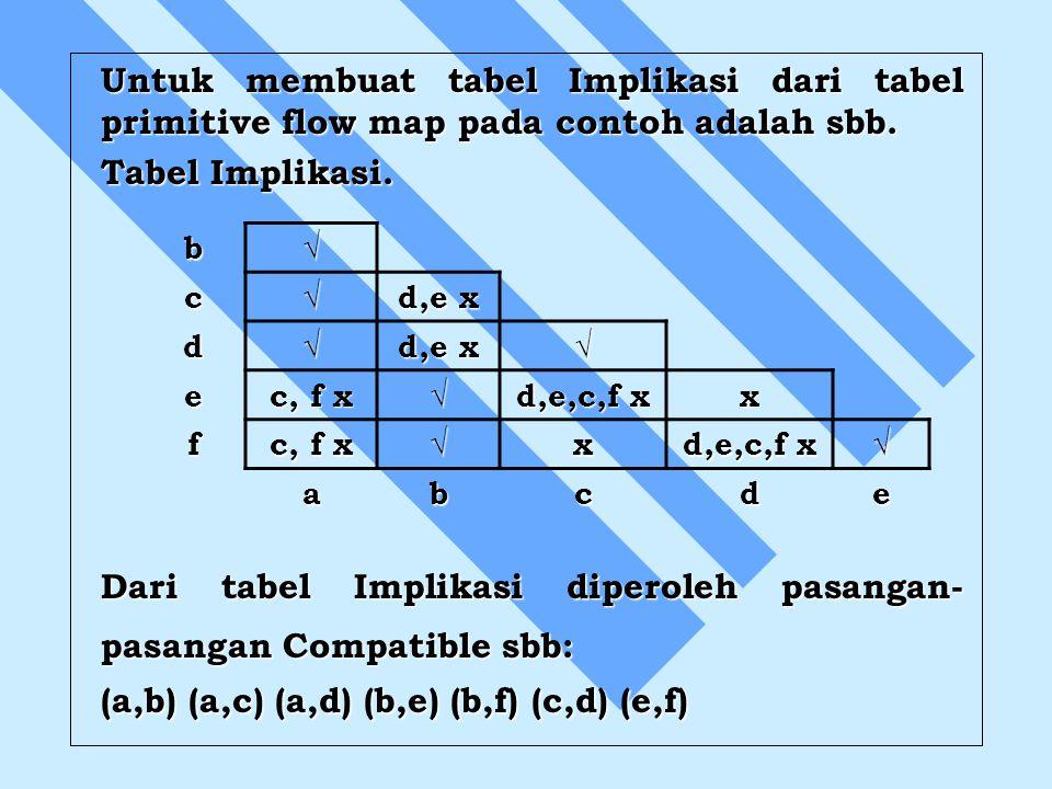 Dari tabel Implikasi diperoleh pasangan- pasangan Compatible sbb:
