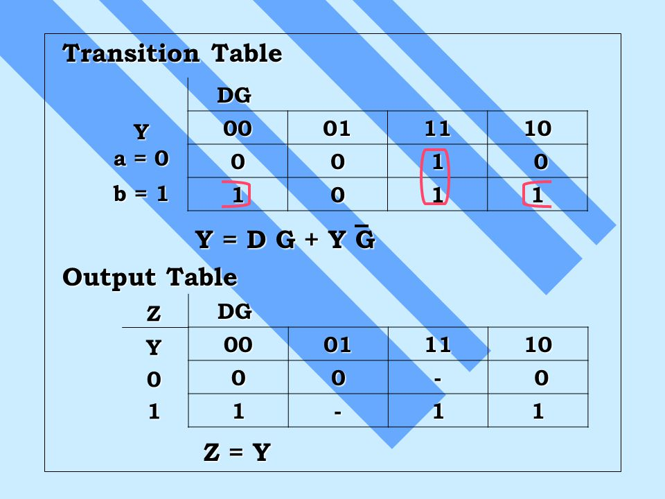 Transition Table Y = D G + Y G Output Table Z = Y DG 00 01 11 10 1 Y