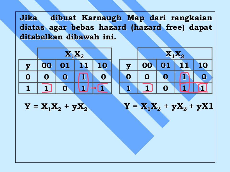 Jika dibuat Karnaugh Map dari rangkaian diatas agar bebas hazard (hazard free) dapat ditabelkan dibawah ini.