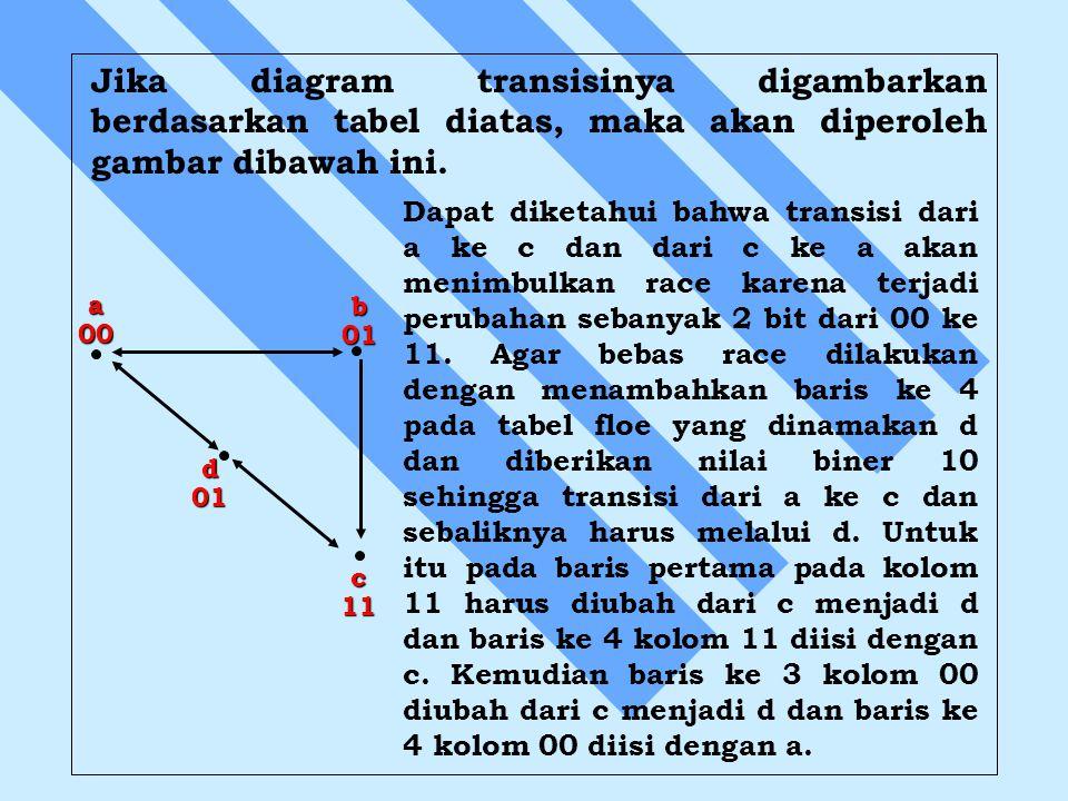 Jika diagram transisinya digambarkan berdasarkan tabel diatas, maka akan diperoleh gambar dibawah ini.