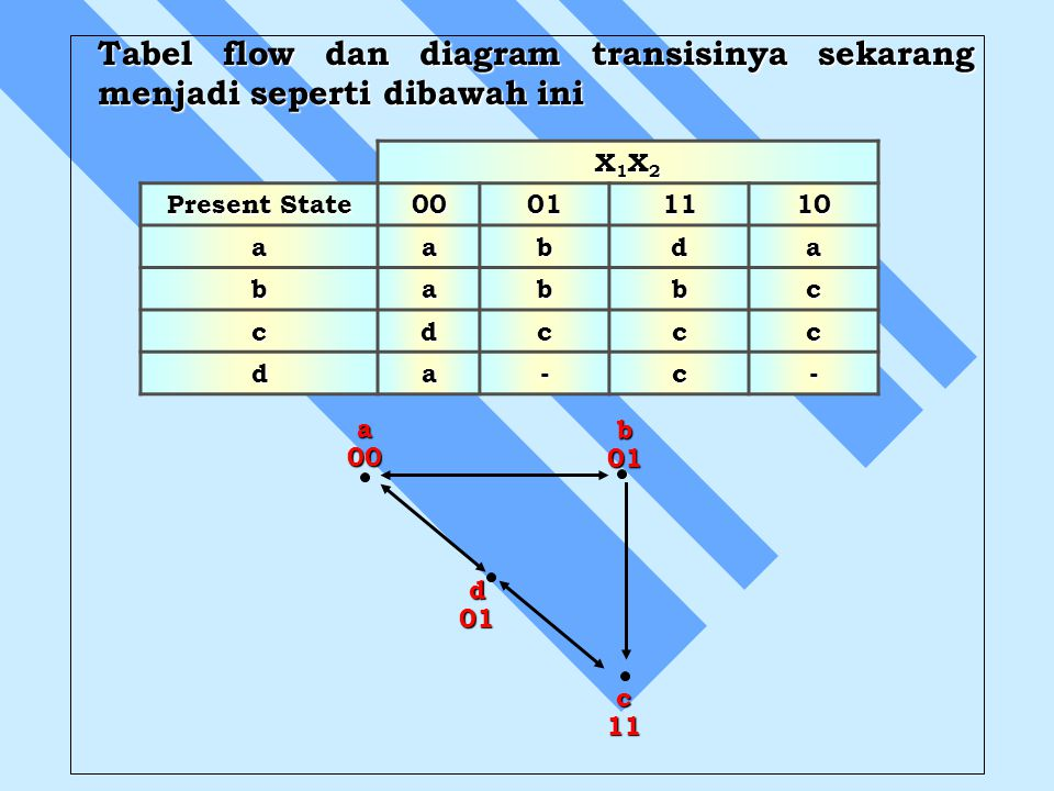 Tabel flow dan diagram transisinya sekarang menjadi seperti dibawah ini