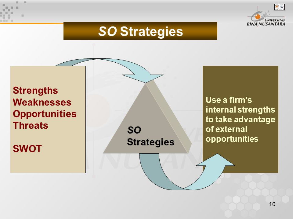 SO Strategies Strengths Weaknesses Opportunities Threats SWOT