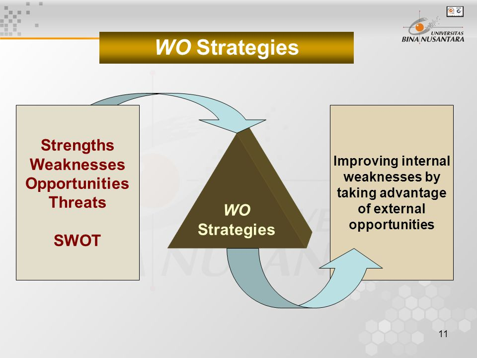 Strengths Weaknesses Opportunities