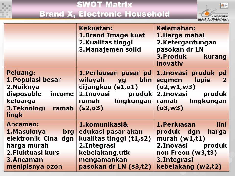 SWOT Matrix Brand X, Electronic Household