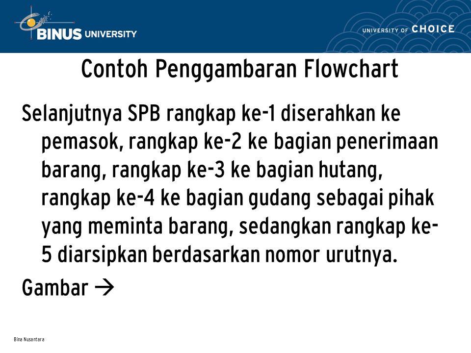 Contoh Penggambaran Flowchart