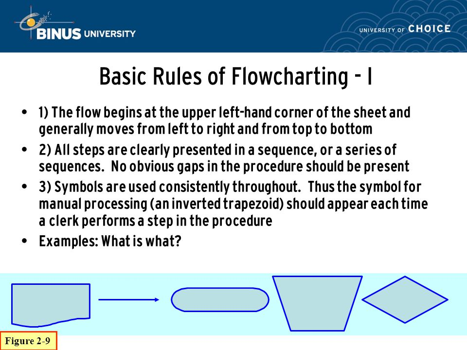 Basic Rules of Flowcharting - I