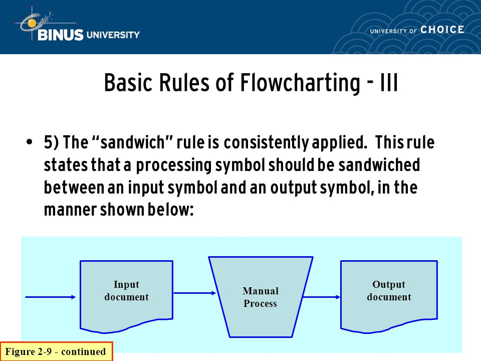 Basic Rules of Flowcharting - III
