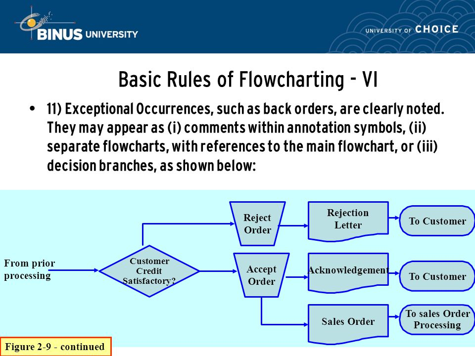 Basic Rules of Flowcharting - VI