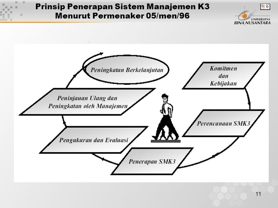 Prinsip Penerapan Sistem Manajemen K3 Menurut Permenaker 05/men/96
