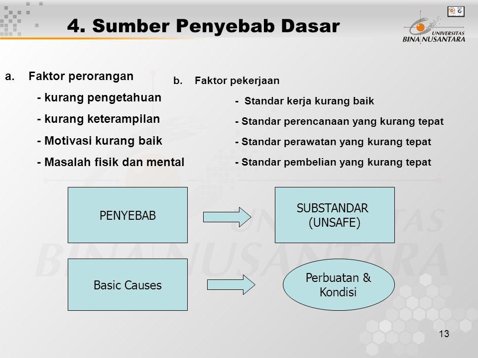 4. Sumber Penyebab Dasar a. Faktor perorangan - kurang pengetahuan