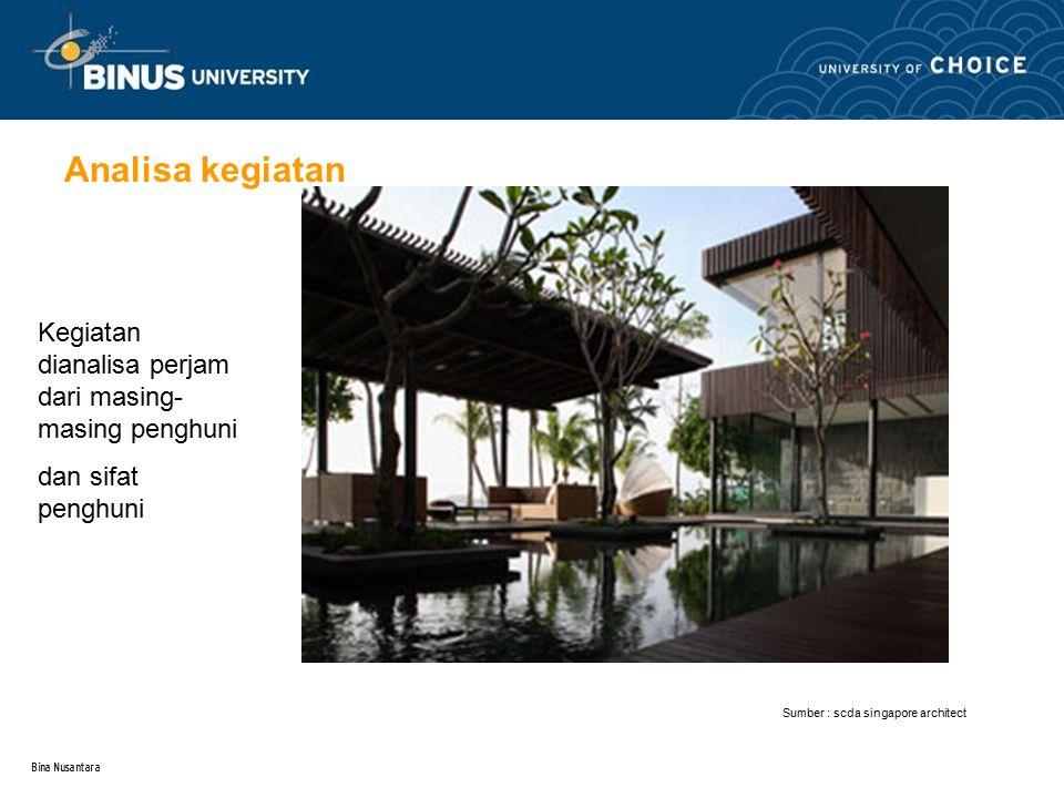Analisa kegiatan Kegiatan dianalisa perjam dari masing-masing penghuni. dan sifat penghuni. Sumber : scda singapore architect.