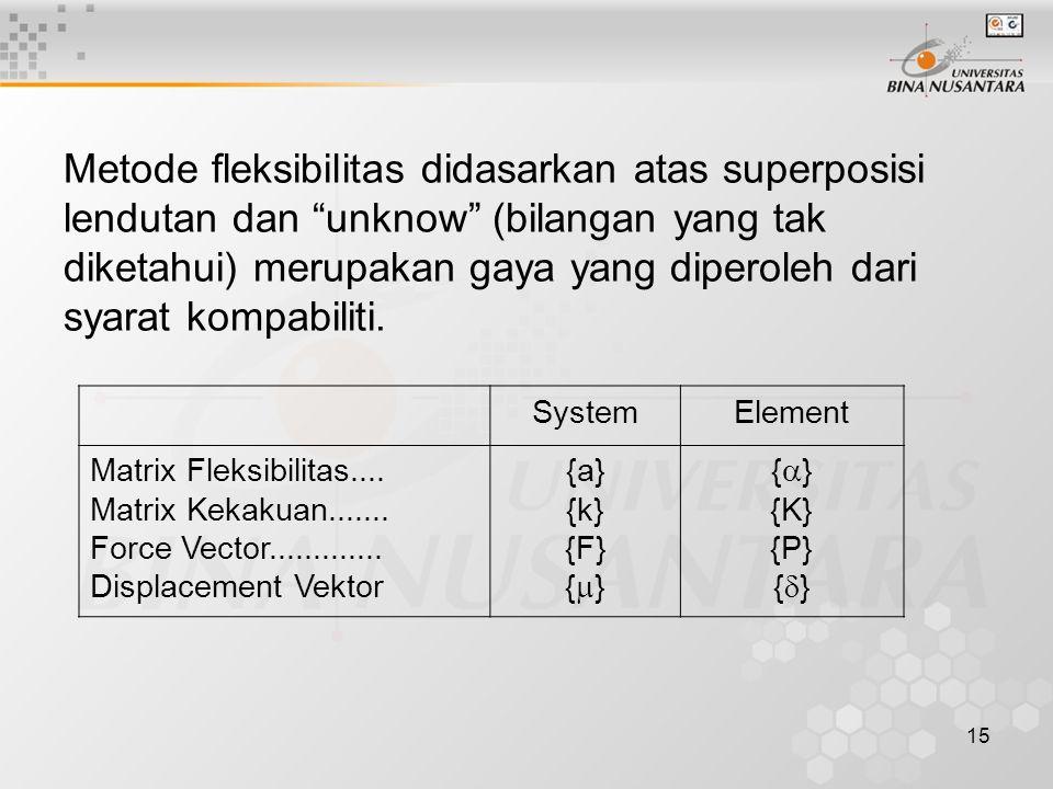 Metode fleksibilitas didasarkan atas superposisi lendutan dan unknow (bilangan yang tak diketahui) merupakan gaya yang diperoleh dari syarat kompabiliti.