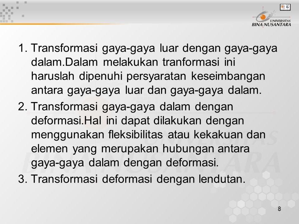 1. Transformasi gaya-gaya luar dengan gaya-gaya dalam